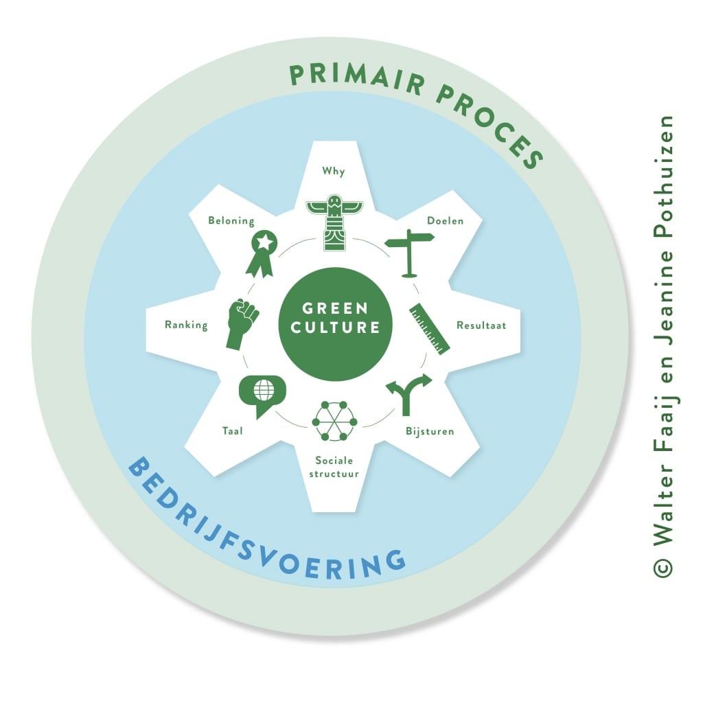 Green Culture Dialoog Model
